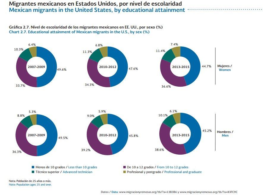 Migrantes-mexicanos-condicion-pobreza