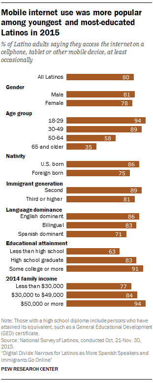 mobile-internet-use-was-more-popular-among-youngest-and-most-educated-latinos-in-2015