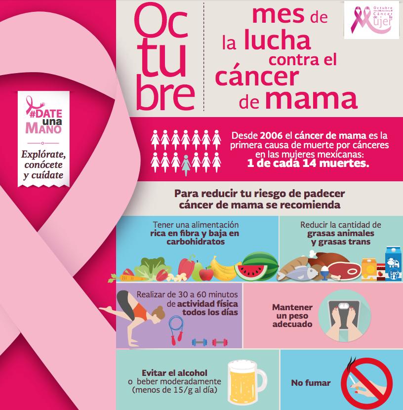Infografía sobre la prevención del cáncer.