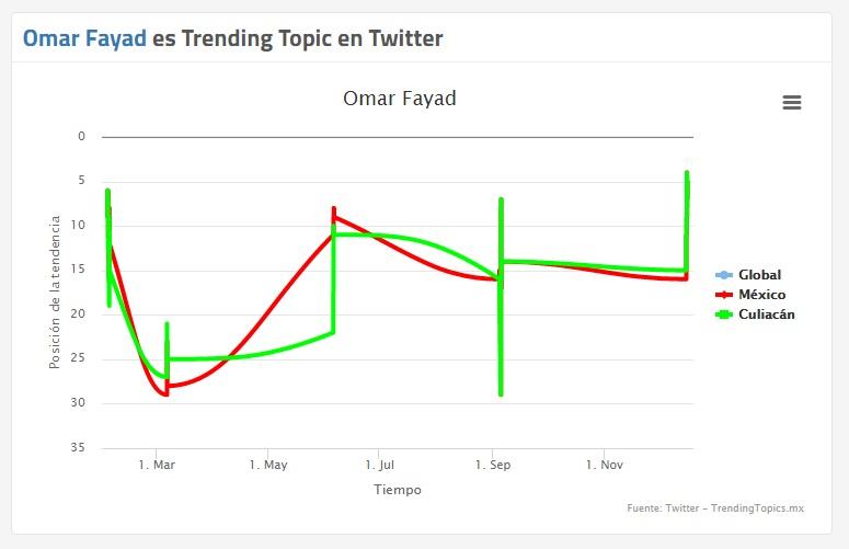 OmarFayad-tendencia-TW